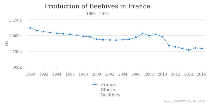 Miel production France évolution