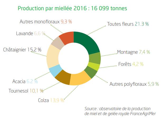 Miel production miellées France évolution