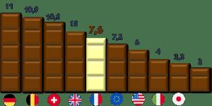 Chocolat histogramme infographie