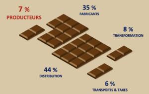 Chocolat tablette infographie